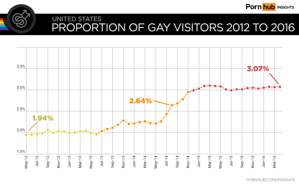 Proportion of gay visitors